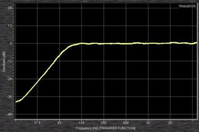 What is a high pass filter(HPF) used for on live audio mixing consoles?
