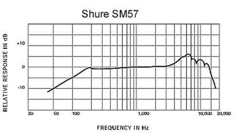 sm57 frequency chart